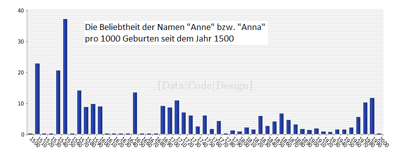 Diagram_anne-anna_timeline