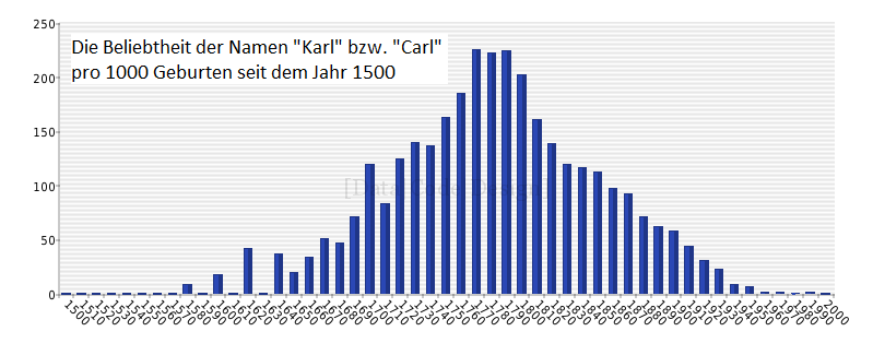 Diagram_carl-karl_timeline