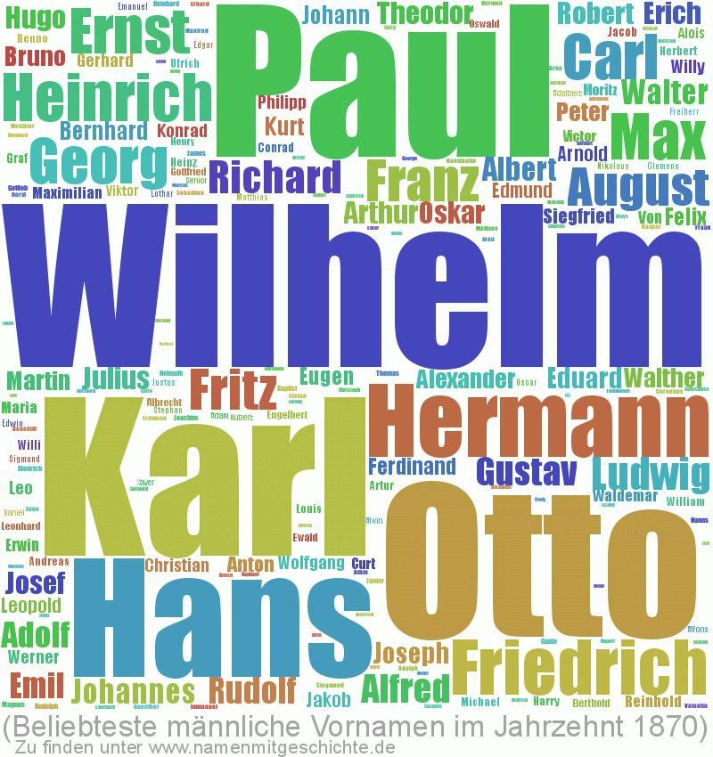Beliebteste männliche Vornamen im Jahrzent 1870