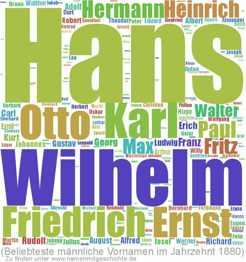 Beliebteste männliche Vornamen im Jahrzent 1880
