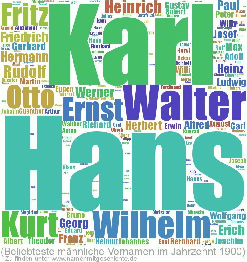 Beliebteste männliche Vornamen im Jahrzent 1900