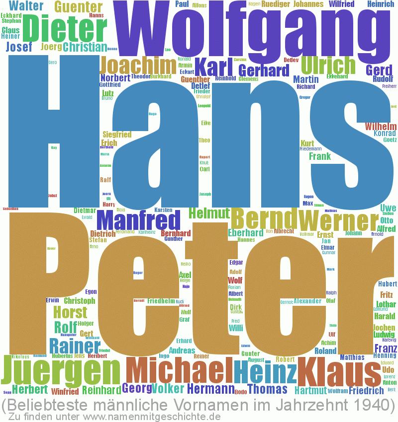 Beliebteste männliche Vornamen im Jahrzent 1940