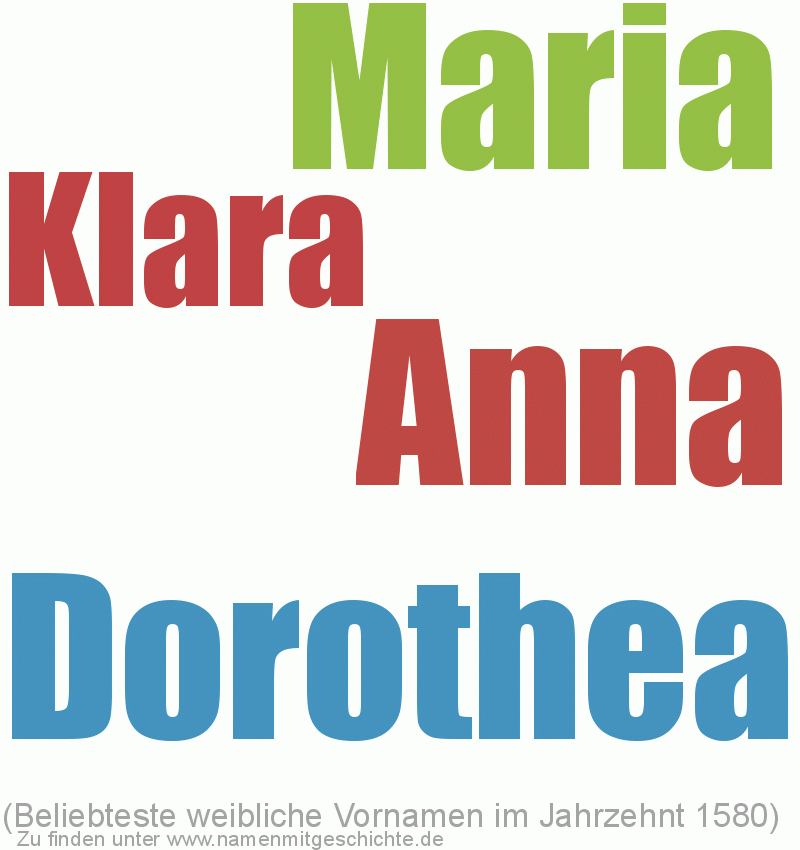 Beliebteste weibliche Vornamen im Jahrzent 1580