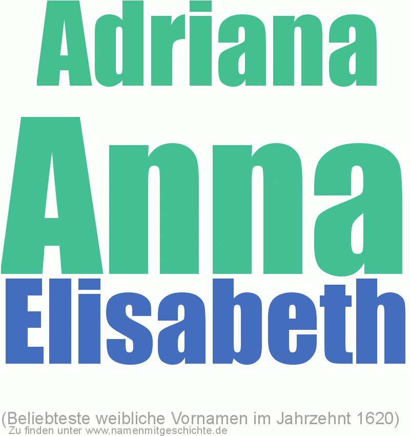 Beliebteste weibliche Vornamen im Jahrzent 1620
