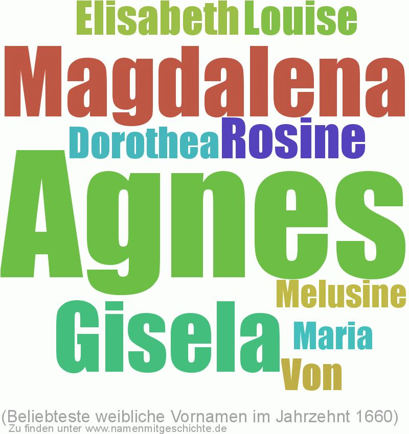 Beliebteste weibliche Vornamen im Jahrzent 1660