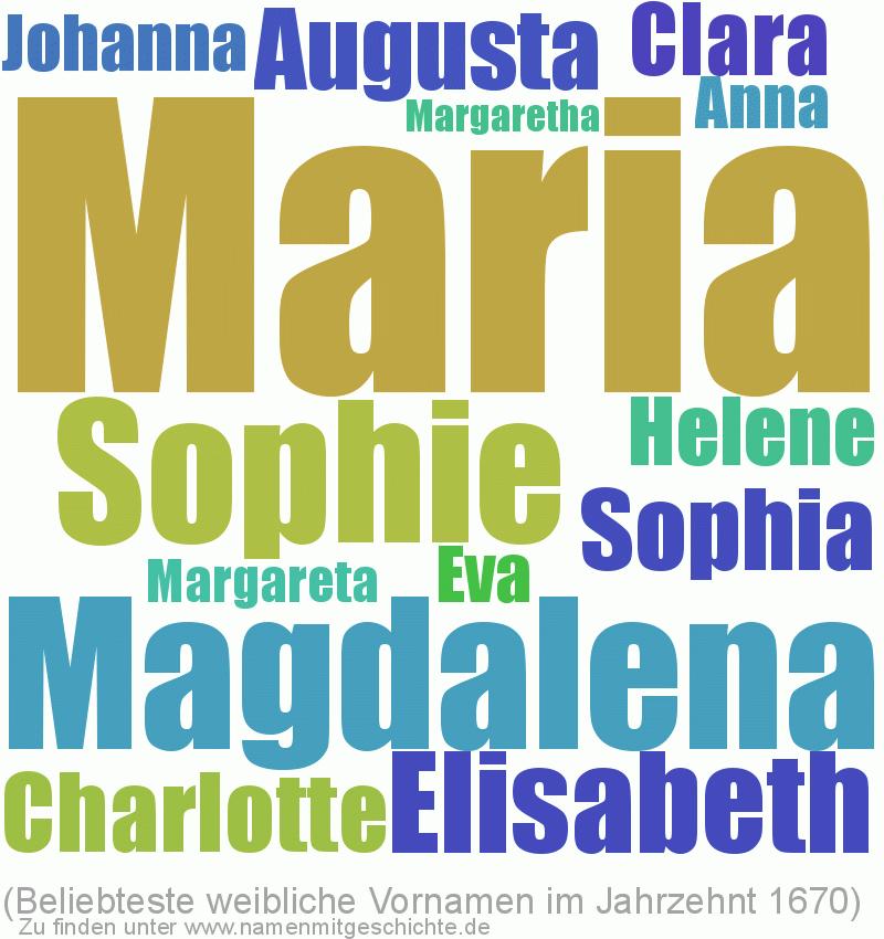 Beliebteste weibliche Vornamen im Jahrzent 1670