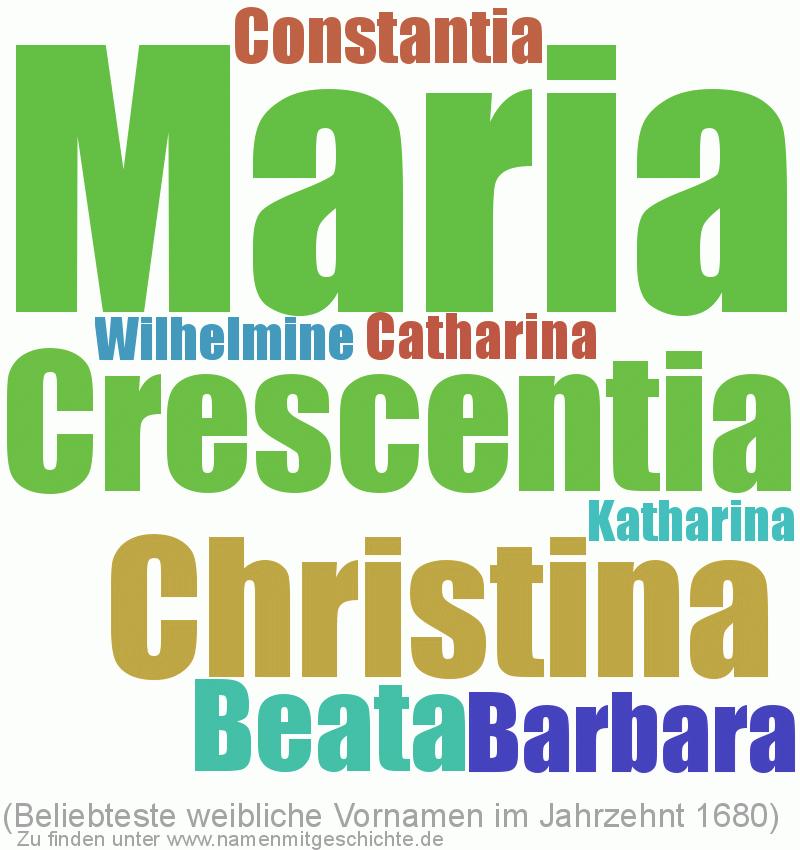 Beliebteste weibliche Vornamen im Jahrzent 1680