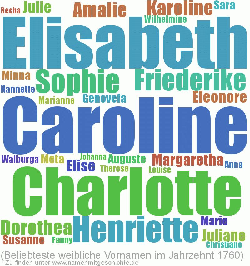 Beliebteste weibliche Vornamen im Jahrzent 1760