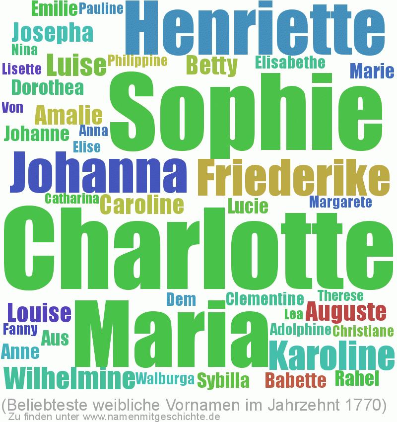 Beliebteste weibliche Vornamen im Jahrzent 1770