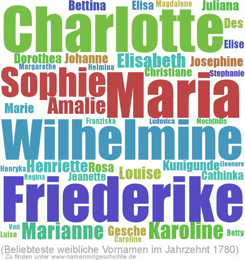 Beliebteste weibliche Vornamen im Jahrzent 1780