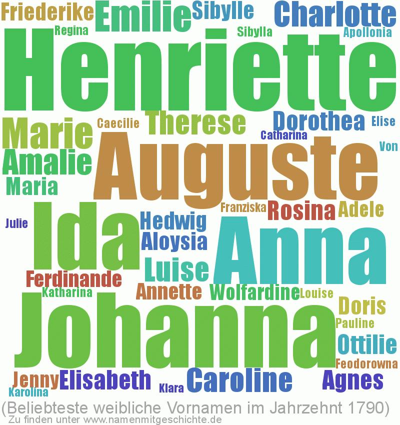 Beliebteste weibliche Vornamen im Jahrzent 1790
