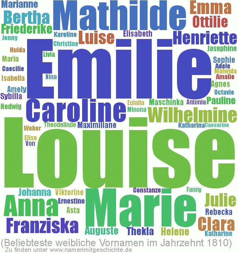 Beliebteste weibliche Vornamen im Jahrzent 1810