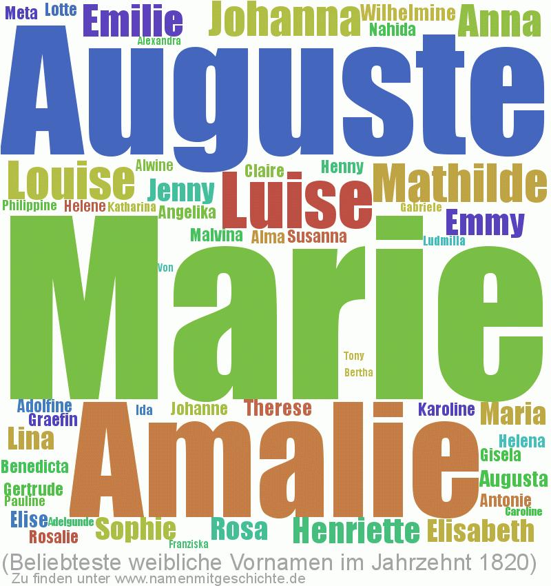 Beliebteste weibliche Vornamen im Jahrzent 1820