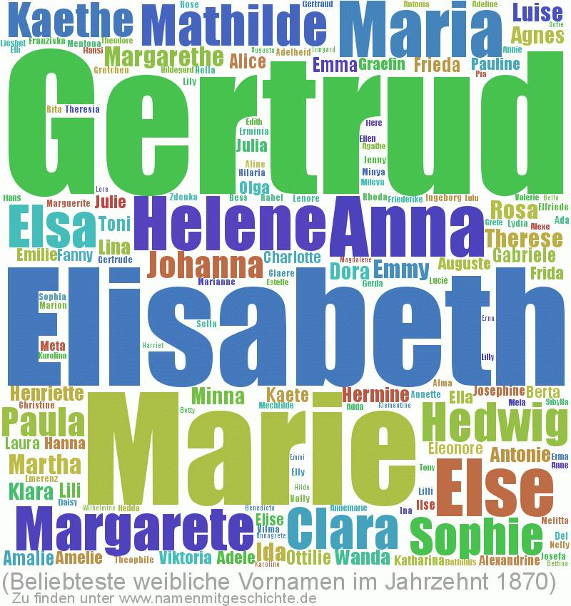 Beliebteste weibliche Vornamen im Jahrzent 1870