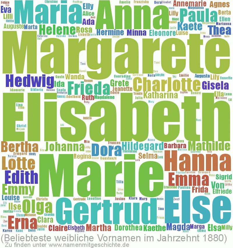 Beliebteste weibliche Vornamen im Jahrzent 1880