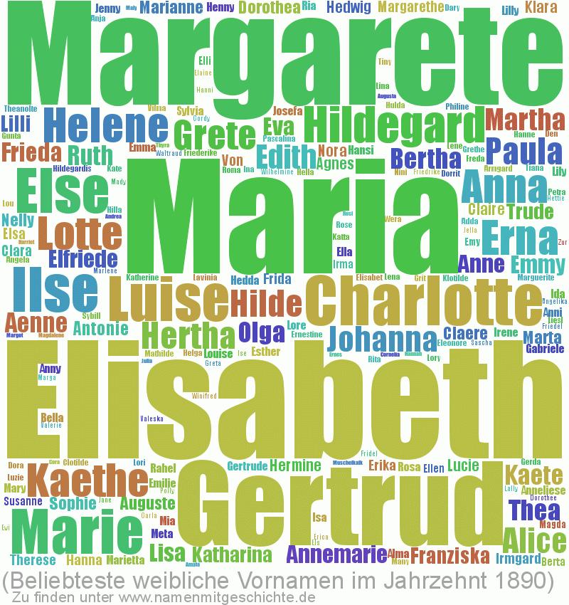 Beliebteste weibliche Vornamen im Jahrzent 1890