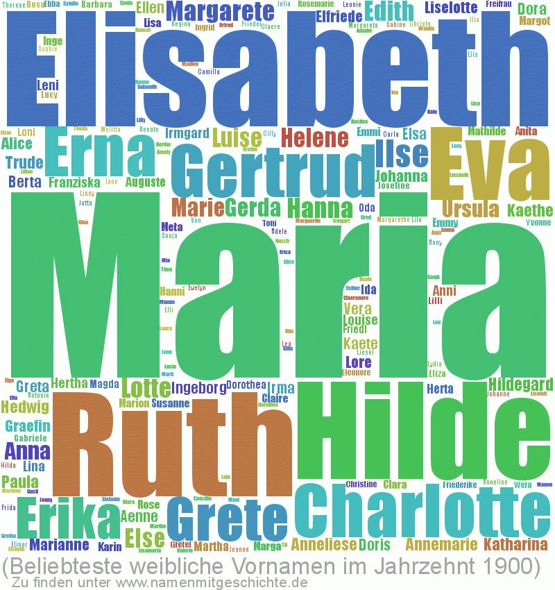 Beliebteste weibliche Vornamen im Jahrzent 1900
